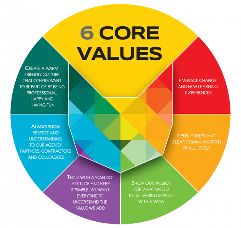 an analysis of the core values of nursing Professionalism is an important feature of the professional jobs dynamic nature and the various interpretations of this term lead to multiple definitions of this concept the aim of this paper is to identify the core attributes of the nursing professionalism we followed rodgers' evolutionary.